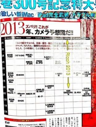 日本相機雜誌透露今年相機推出日程表?