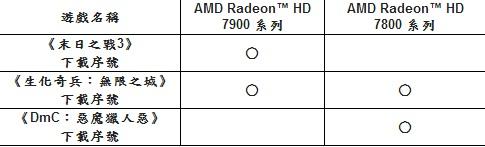 買 AMD HD7800 以上等級顯卡送最佳化熱門大作,能否讓玩家掏錢掏的更乾脆?