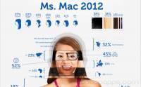 用Mac的女生都是怎樣的 看看這幅圖便一目了然
