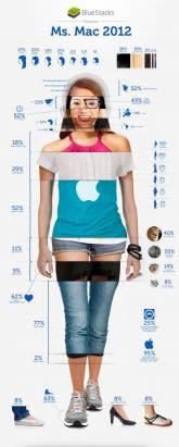 用Mac的女生都是怎樣的? 看看這幅圖便一目了然