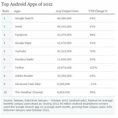 Nielsen調查(下):2012年Android手機與iPhone中最多人使用的10大軟體