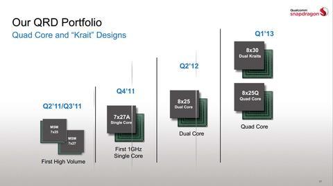 高通 2012 年末展望,確立中高階產品自主架構之路