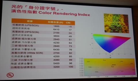 UL : LED 照明不光驗證 LED 本身,搭配的模組也需審慎驗證