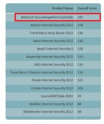 訴求與現今防毒軟體大不同的 Webroot SecureAnywhere,他有著雲端、小、快以及不佔系統資源等特質