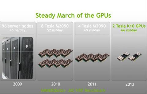 NVIDIA 藉 CUDA 平行運算協助 Titan 奪下地表最快 HPC