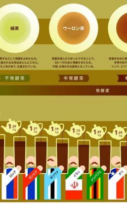 你知道世界上茶喝最多的是那一個國家嗎?答案是阿拉伯聯合大公國