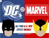 超級英雄賺多少,DC vs Marvel 全美票房大清算