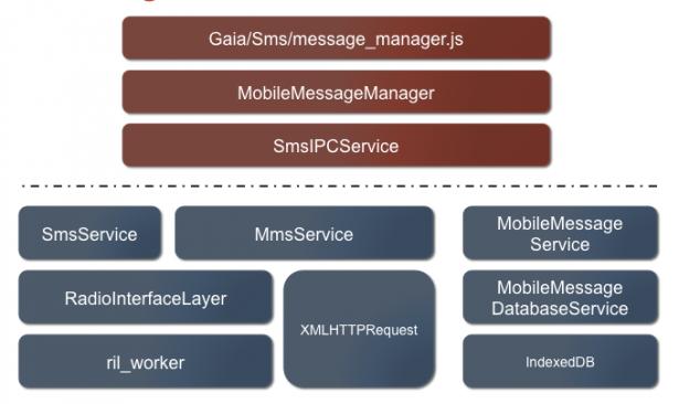 淺談 Mobile Message – SMS 與 MMS 於 Firefox OS 之實作