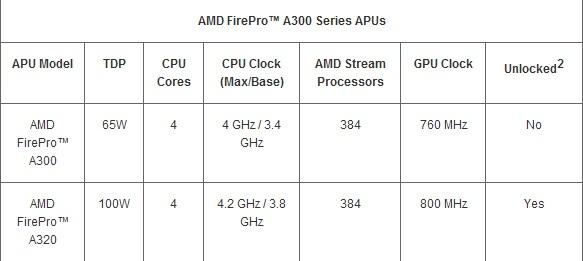 AMD APU 首度冠上 FirePro 名稱,進軍專業繪圖領域