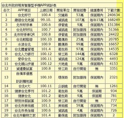 台北市政府多開發出蚊子APP,最低下載數僅2人……。但有些細節需要再觀察
