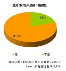台灣近八成手機用戶有低頭行為,但也有八成不承認自己是低頭族