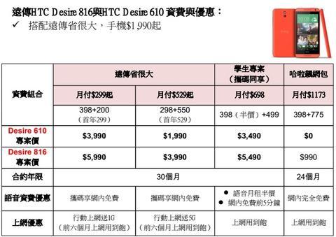 滿足對中價 LTE 機種的渴望, HTC Desire 610 、 816 在台推出