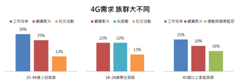 民眾想升級 4G 的意願,遠傳表示高達八成