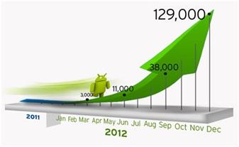 Google會檢查所有上架的手機應用程式,所以Android程式很安全?