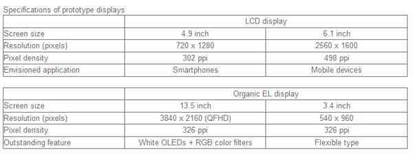 不讓Samsung專美:Sharp IGZO彎曲屏幕來了