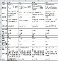 台灣目前所能買的四大頂尖Android手機硬體規格比較