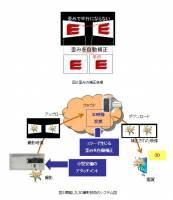 富士通雲端技術的奧秘之處,就是把一張不是 3D 的照片變成 3D