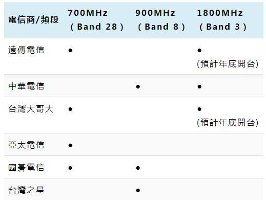 遠傳、中華、台哥大 4G LTE 費率方案申辦指南