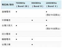 遠傳 中華 台哥大 4G LTE 費率方案申辦指南