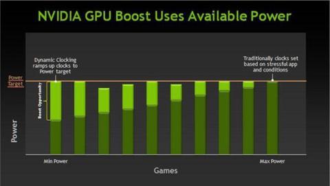 效能高兩倍、功耗少 1/5 ,NVIDIA 全新 Kepler 架構 GeForce 600 來勢洶洶