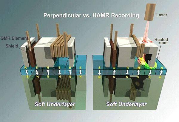Seagate 發表 HAMR 技術,1平方英吋可塞超過 1TB 的儲存容量