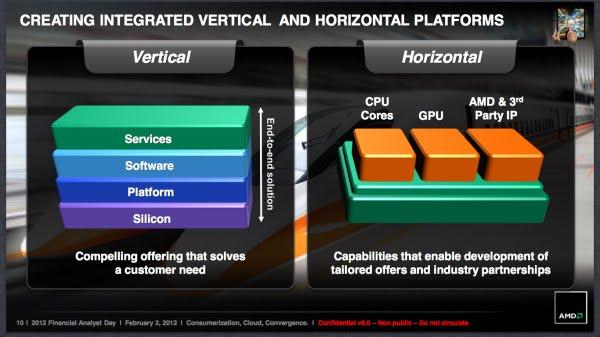 AMD 鬆口:把自家技術與他家授權技術整合似乎也不錯