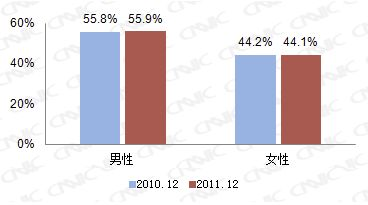 大陸上網人口突破5億大關,普及率達38.3%