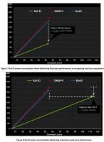 安謀是要怎樣( 3 ):為何 ARM 應用處理器能省電?