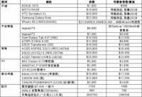 台灣大哥大 3C 空機特賣會,品牌3C震撼下殺