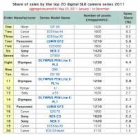 日本單眼 微單年度銷售冠軍是...讓我們恭喜 Nikon D3100