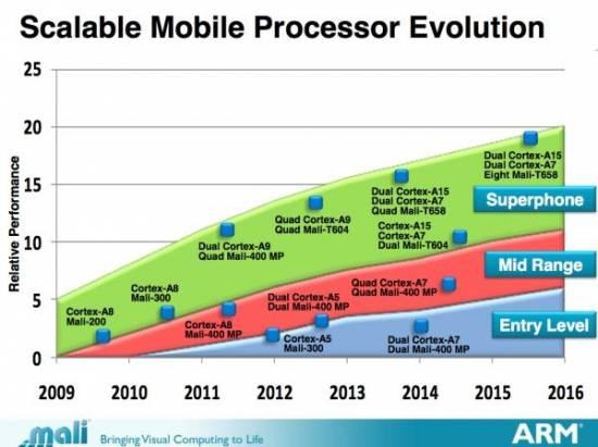 從 Mali GPU 看手持與傳統 GPU 的差異