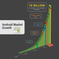 Google:Android Market 下載次數達到一百億次啦!!!
