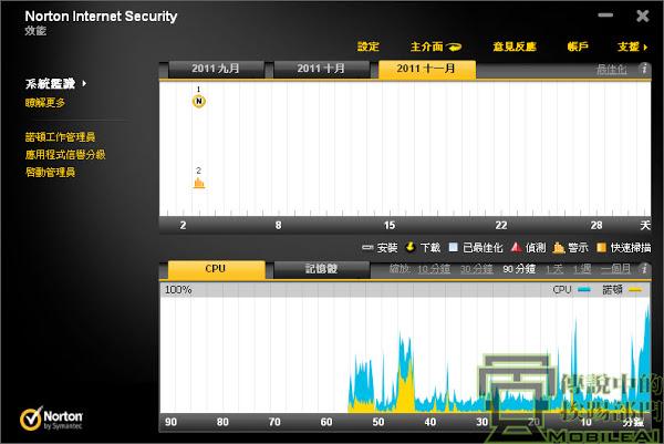 『試用』Norton 諾頓網路安全 Internet Security 2012