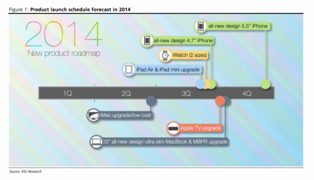 Apple今年時間表: 新產品一次過推出, 歷年最大規模