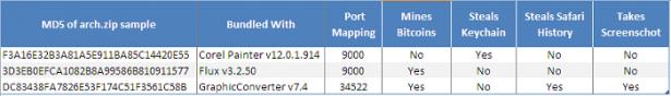 F-Secure 公布三套遭夾帶 Mac 病毒的軟體,目前正透過 The Pirate Bay 以 BT 形式散播