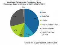 研究單位推測 Intel 可能會棄守智慧電視
