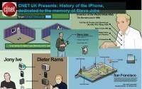 CNET UK用卡通和資訊圖樣來介紹 iPhone 簡史