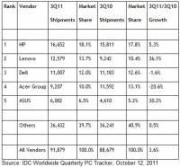 2011年第三季 PC 製造商排名:HP 仍是第一,聯想超越 Dell 到第二
