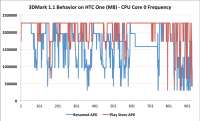 Futuremark 公告 HTC One M8 因針對跑分軟體最佳化暫時從排行榜除名