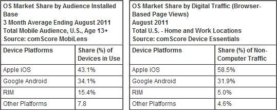 見微知著,美國平板總體使用流量 97% 來自 iPad 家族