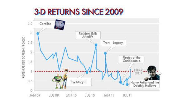 3D電影利潤大跌,2D電影還是觀眾的最愛