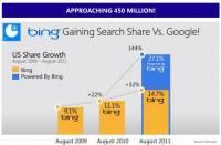 【香港】Bing急起直追,吃掉美國27.1%市佔率