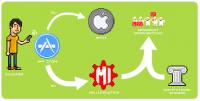 【香港】iPhone小遊戲被下架,因為內容涉及血汗工廠...