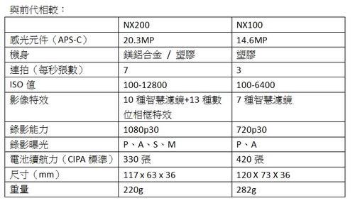 看到三星NX200發表之後的一些感想