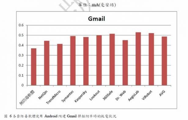 考慮在Android手機安裝防毒軟體嗎?參考看看交大NBL的測試結果吧