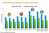 Chrome 12 再度於瀏覽器大鍋炒中勝出