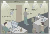 德國研究新突破,利用LED可進行800Mbps的無線傳輸
