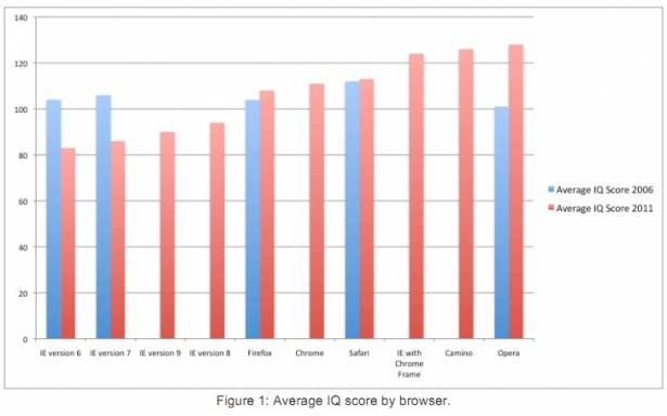 IE用戶一定不想接受的現實...市調團體說你們平均智商較低Orz