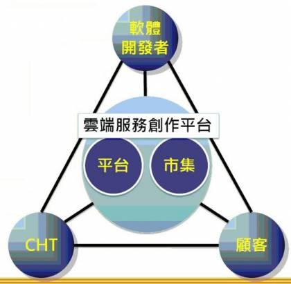 2011電信創新應用大賽二部曲:讓 hicloud 成為雲端應用服務最強力的基石(本文由中華電信提供)