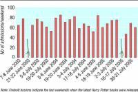 癮科學:哈利波特的魔法讓英國孩子週末少送急診